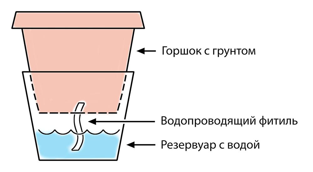 Схема горшка с автополивом